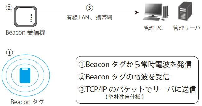 Beaconシステム概要