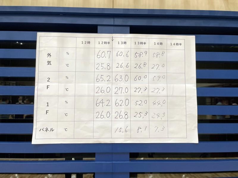 温度湿度変化表